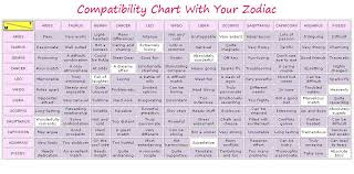 Aries Horoscope Compatibility Chart