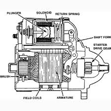 starting and charging system cut away view of a typical starter motor equipped a starter mounted solenoid