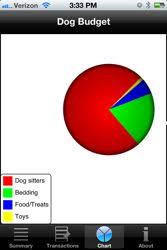 Food Budget App App Review Dog Budget App The Bark