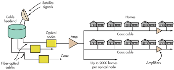 what s the difference between cable and dsl broadband access the typical hybrid fiber coax hfc cable tv distribution system used throughout the u s consists of fiber optic cable to neighborhood nodes that then