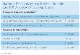 Dropbox Chart How Employees Are Gaining Productivity With Dropbox For