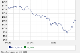 Party City Stock Chart Commit To Purchase Party City Holdco At 10 Earn 10 6