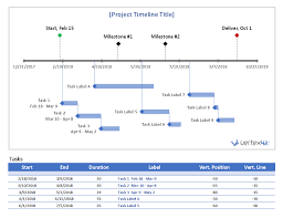 Excel Project Timeline Chart Project Timeline Template For Excel