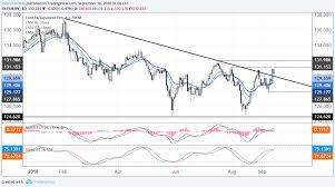 Japanese Yen Weekly Technical Outlook Charts Spell Trouble