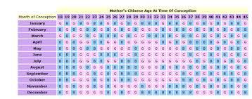 Chinese Gender Chart 2020 77 Unusual Baby Gender Prediction Calculator