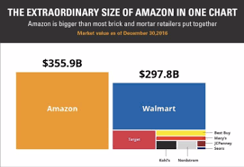 The Extraordinary Size Of Amazon In One Chart Irce 2017 Roundup Four Quick Takeaways Klaviyo
