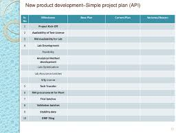 Project Management In Pharmaceutical Generic Industry Basics