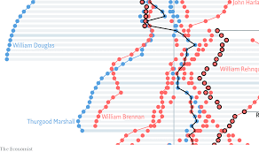 Court Chart Supreme Court Justices Are Increasingly Political Daily Chart