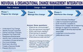 individual and organizational change management integration plan  individual and organizational change management integration plan ☆ kakie s corner ☆