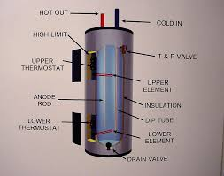 water heater wiring schematic whirlpool water heater wiring diagram whirlpool whirlpool water heater thermostat wiring diagram wire diagram on whirlpool