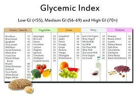 Diet Chart For Prediabetes Prediabetic Food Choices Joanns Food Bites