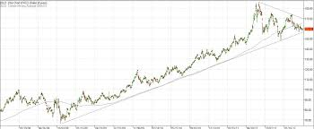 Ten Charts To Watch Investorplace