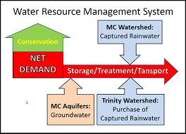 water resource management for lake conroe area water resource management systems diagram