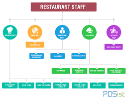 Organizational Chart For A Coffee Shop How To Create A Human Resource Structure For Restaurants