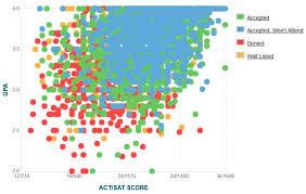 Ucf Acceptance Chart Ucf Acceptance Rate Sat Act Scores Gpa