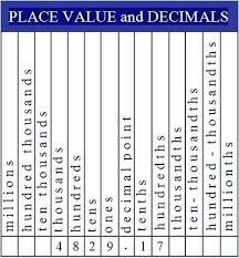 Ones Tens Hundreds Chart Indian Place Value Chart Math Transindobalon Com