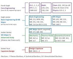 BS Curriculum   Undergraduate Study   Mechanical Engineering ...