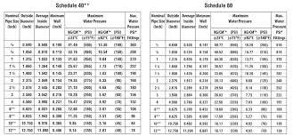 Plastic Pipe Schedule Chart Schedule 40 80 Cpvc Hot Cold Water Pipe Making Machine