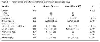 Ggt Level Chart Differential Diagnosis Of Neonatal Cholestasis Clinical And