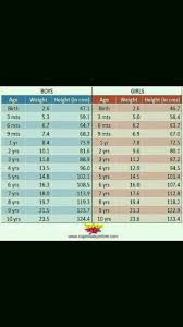 Hi Can U Please Share Weight N Height Chart For Babies