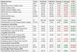 Uvxy Quote Adorable Weekly Review Volatility Indexes And ETPs 4848 4848