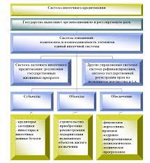 Анализ практики ипотечного жилищного кредитования банка ВТБ  Основные взаимодействующие и взаимообусловленные элементы системы ипотечного жилищного кредитования представленные на рис 1