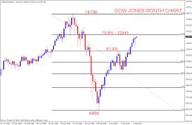 Dji Chart Dow Jones 6 Month Chart Liweesalti Ml