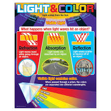 Learning Chart Light And Color