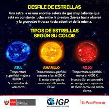 """트위터의 Instituto Geofísico del Perú 님: """"[Dato astronómico] Entérate de los  tipos de estrellas que existen en nuestro Universo. ¿Quieres saber más?  Asiste mañana a las actividades por el Día Internacional de"""