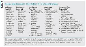 Applying Recent A1c Recommendations In Clinical Practice