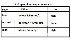 High Blood Sugar Levels Chart Blood Sugar Levels Chart Living In Progress