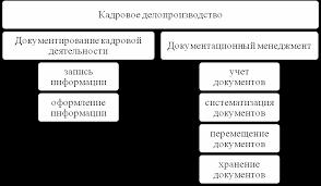 Система кадрового делопроизводства на железнодорожной станции  Рисунок 1 Кадровое делопроизводство и его составляющие