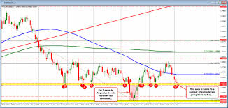 Eurusd Trades Near Lows And Looks To Test Key Swing Area