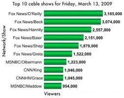 Ihtm Glenn Beck Ratings Skyrocket Olbermann Up Maddow