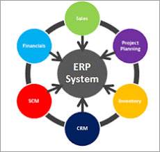 What Is ERP? Introduction To SAP ERP Software & SAP ERP Modules