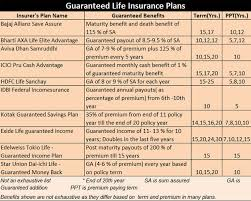 Life Insurance Types Comparison Chart Guaranteed Addition Heres Why One Should Not Fall For