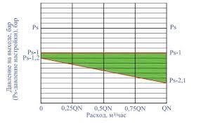 Характерные причины отказов и испытания квартирных  Контрольная зона графика зависимости давления на выходе от расхода при пониженном входном давлении