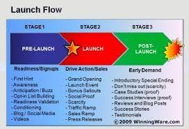 Image Result For Product Launch Plan Template Template Product