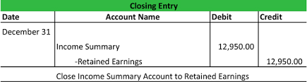 Income Summary Chart Of Accounts Income Summary Account Example Closing Process Explanation