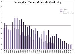 Carbon Monoxide Air Quality Planning Unit Ground Level