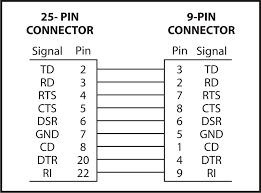 pin rs connection diagram wiring diagrams rs232 9 pin connector diagram jodebal