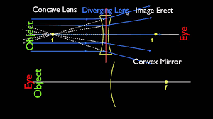 Convergence And Divergence Of Light Concave And Convex Lenses And Mirrors Parallel Light Rays
