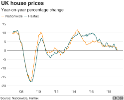 House Price Growth At Near Six Year Low Financial Info
