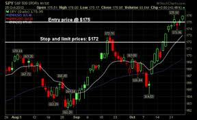 Stop On Quote Etrade Extraordinary Stop Limit Order Your Way To Massive Profits