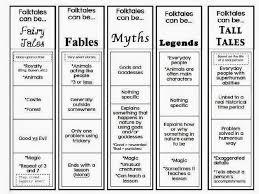 Characteristics Of Charts Folktale Characteristics Chart Jennifers Teaching Tools