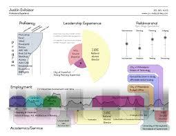 Sample Budget Timeline Resume Examples Timeline Resume VizualResume 24