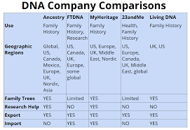 Ancestry Dna Test Comparison Chart Altspace Genealogy Family History Meetup Notes 8 Oct 2018