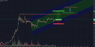 Skcl Charts Litecoin Price Prediction Before Christmas And After Nye