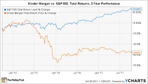 Kinder Morgan Stock Quote