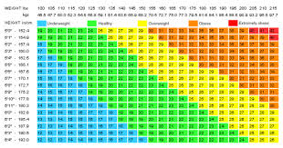 63 Punctual Bmi And Ideal Weight Chart
